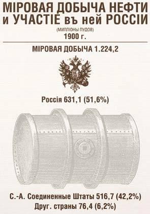 Добыча нефти в 1900 году