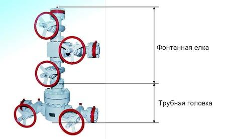 Эксплуатация скважин