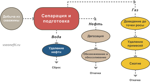 Принципиальная схема сбора и