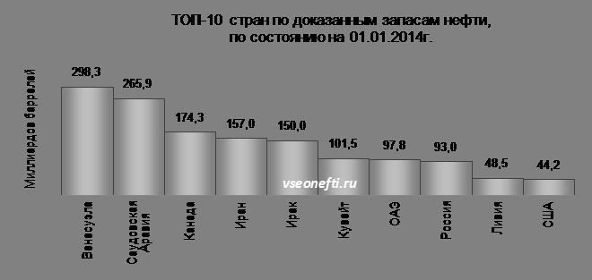 ТОП-10 стран по доказанным запасам нефти
