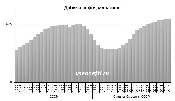 Мировые цены на нефть вновь снижаются - Цензор.НЕТ 4912
